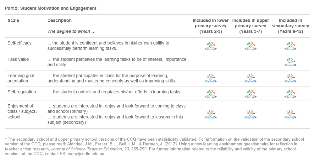 Classroom Climate Questionnaire